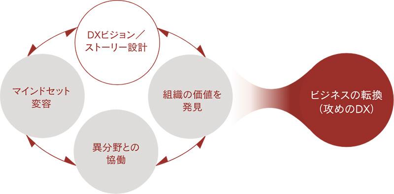 """""""攻めのDX""""の図"""