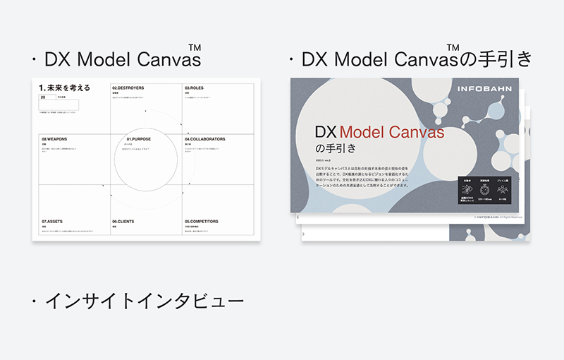 「DX Model Canvas(TM)と手引」イメージ