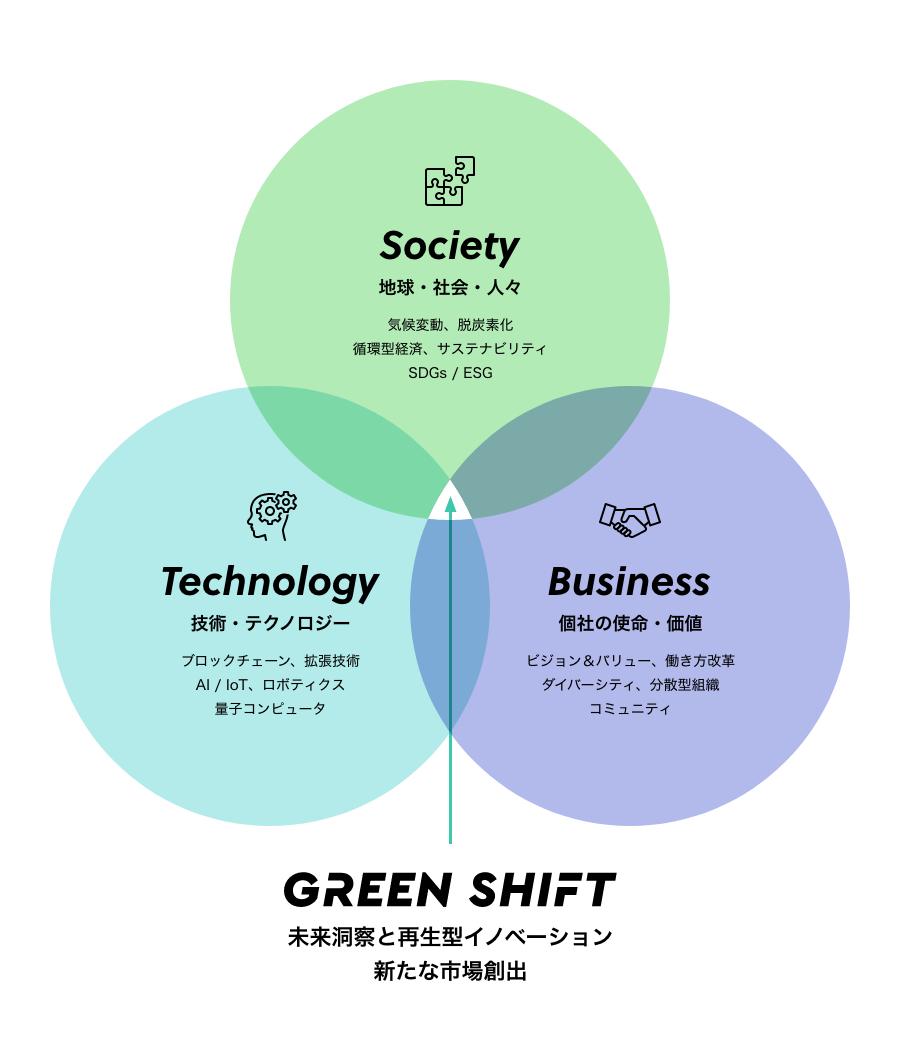GREEN SHIFT 未来洞察と再生型イノベーション・新たな市場創出